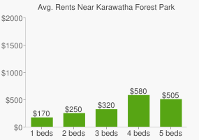 Graph of average rent prices for Karawatha Forest Park