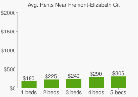 Graph of average rent prices for Fremont-Elizabeth City High School