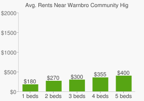 Graph of average rent prices for Warnbro Community High School