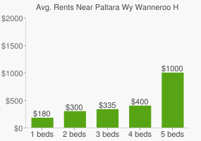 Graph of average rent prices for Paltara Wy Wanneroo High School