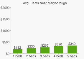 Graph of average rent prices for Maryborough