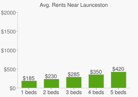 Graph of average rent prices for Launceston