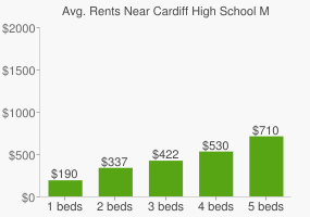 Graph of average rent prices for Cardiff High School Myall Rd
