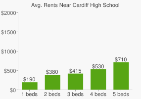 Graph of average rent prices for Cardiff High School