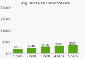 Graph of average rent prices for Blackwood Park