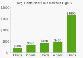 Graph of average rent prices for Lake Illawarra High School
