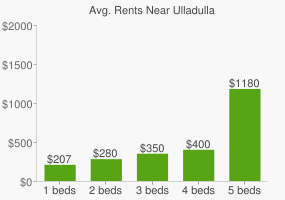 Graph of average rent prices for Ulladulla