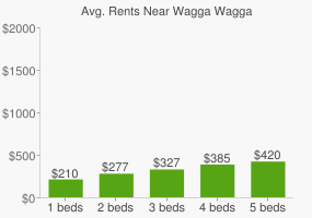 Graph of average rent prices for Wagga Wagga