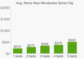 Graph of average rent prices for Mirrabooka Senior High School