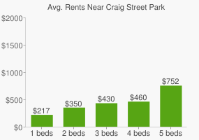 Graph of average rent prices for Craig Street Park