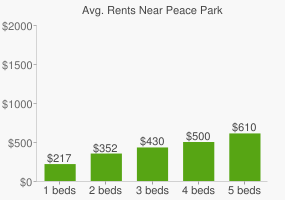 Graph of average rent prices for Peace Park