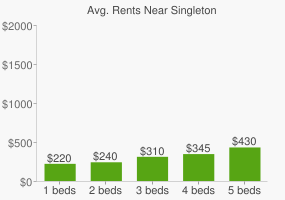 Graph of average rent prices for Singleton