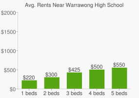 Graph of average rent prices for Warrawong High School