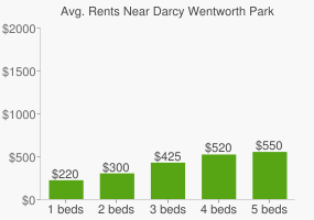 Graph of average rent prices for Darcy Wentworth Park