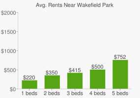 Graph of average rent prices for Wakefield Park