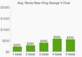 Graph of average rent prices for King George V Oval
