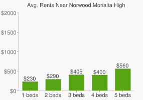 Graph of average rent prices for Norwood Morialta High School Middle Campus