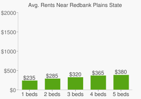 Graph of average rent prices for Redbank Plains State High School