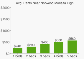 Graph of average rent prices for Norwood Morialta High School