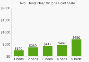 Graph of average rent prices for Victoria Point State High School