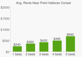 Graph of average rent prices for Point Halloran Conservation Area