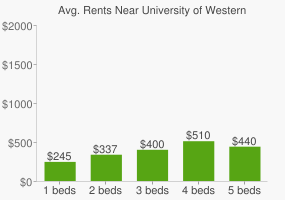 Graph of average rent prices for University of Western Sydney