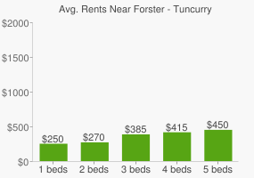 Graph of average rent prices for Forster - Tuncurry