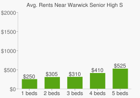 Graph of average rent prices for Warwick Senior High School