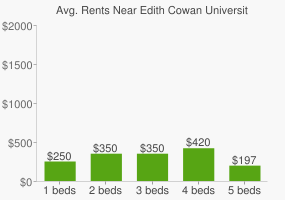 Graph of average rent prices for Edith Cowan University