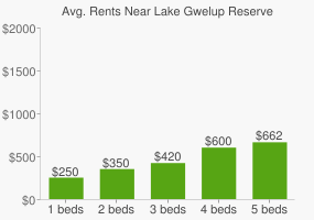 Graph of average rent prices for Lake Gwelup Reserve