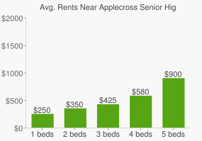 Graph of average rent prices for Applecross Senior High School