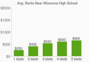 Graph of average rent prices for Woonona High School