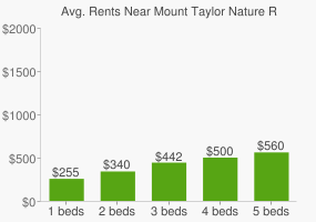Graph of average rent prices for Mount Taylor Nature Reserve