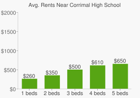 Graph of average rent prices for Corrimal High School