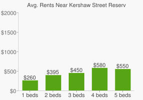 Graph of average rent prices for Kershaw Street Reserve