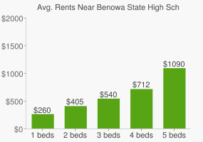 Graph of average rent prices for Benowa State High School