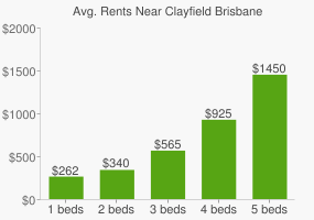 Graph of average rent prices for Clayfield Brisbane