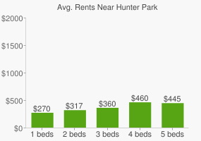 Graph of average rent prices for Hunter Park