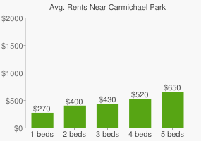 Graph of average rent prices for Carmichael Park
