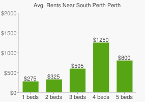 Graph of average rent prices for South Perth Perth