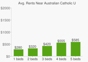 Graph of average rent prices for Australian Catholic University - Brisbane