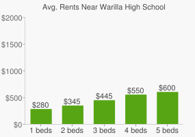 Graph of average rent prices for Warilla High School