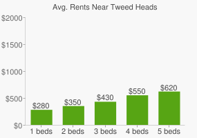 Graph of average rent prices for Tweed Heads