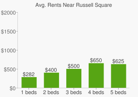 Graph of average rent prices for Russell Square