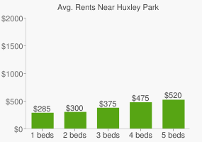 Graph of average rent prices for Huxley Park