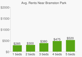 Graph of average rent prices for Bramston Park