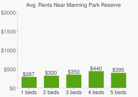 Graph of average rent prices for Manning Park Reserve