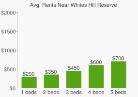 Graph of average rent prices for Whites Hill Reserve