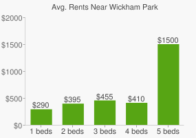Graph of average rent prices for Wickham Park