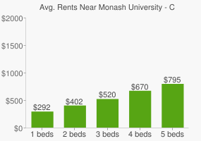 Graph of average rent prices for Monash University - Caulfield Campus